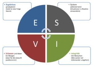 ESVI-Kreis-TG