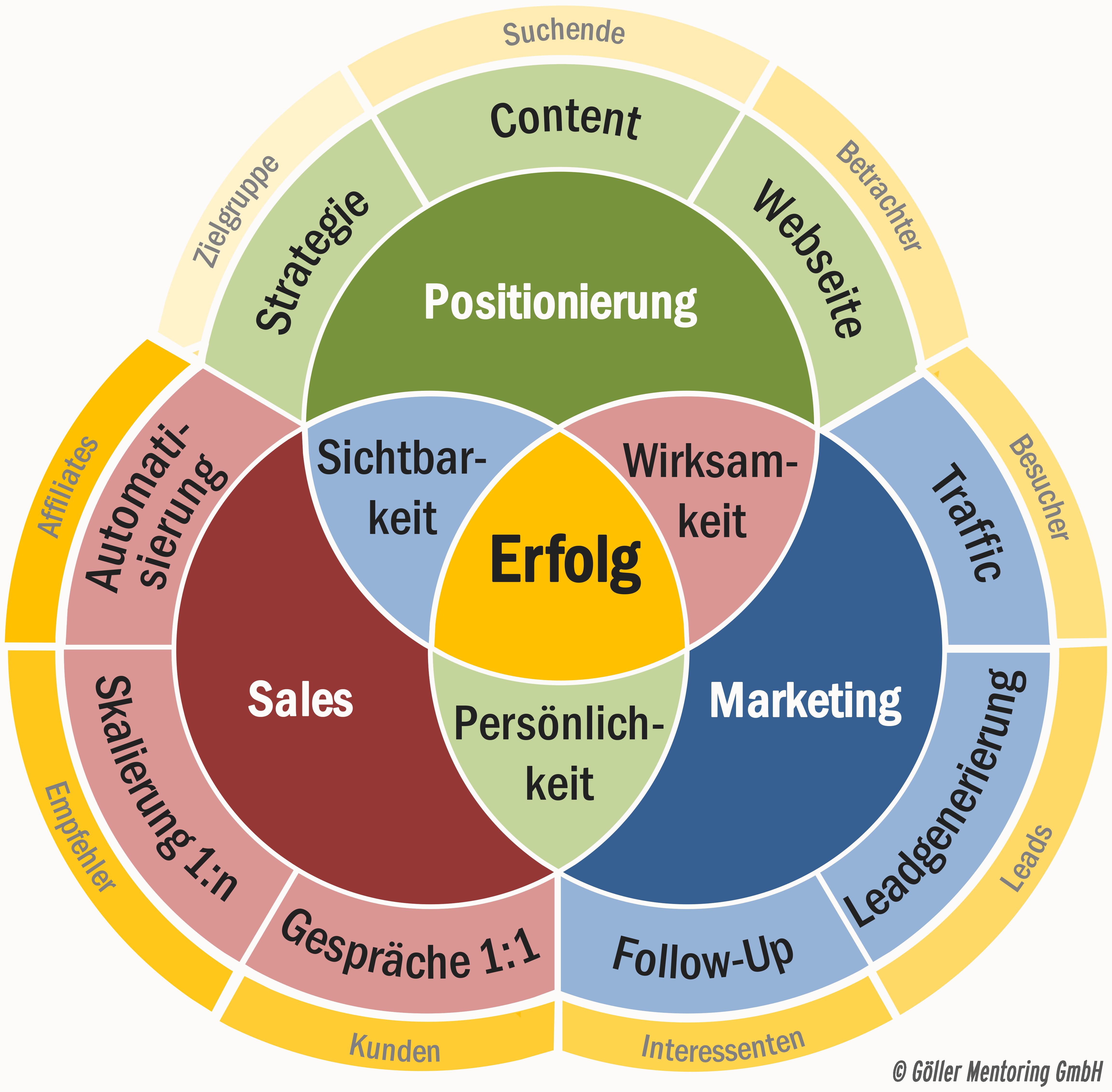 Göller Mentoring High Performance Modell Grafik