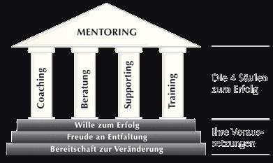 Göller Mentoring - Coaching, Beratung, Supporting, Training